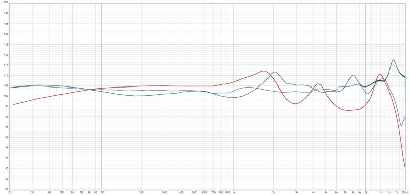 Hifiman Tws600 Frequenzkurve Vergleich