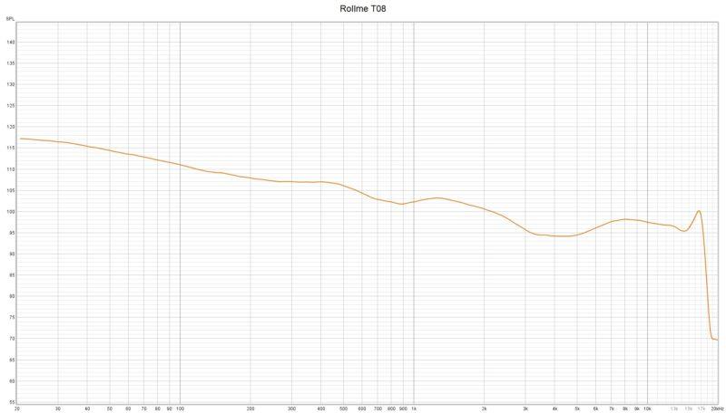 Rollme T08 Frequenzkurve