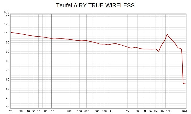 Teufel Airy True Wireless Frequency Response