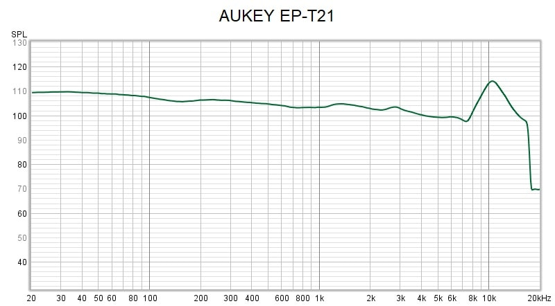 Aukey Ep T21 Frequency Response