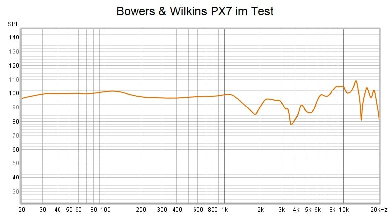 Bowers Wilkins Px7 Frequency Response