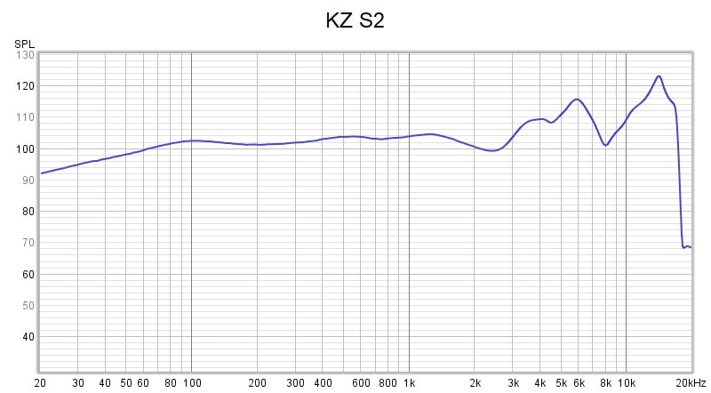 Kz S2 Frequency Response