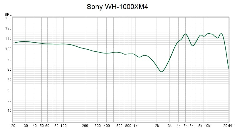 Sony Wh 1000xm4 Frequency Response