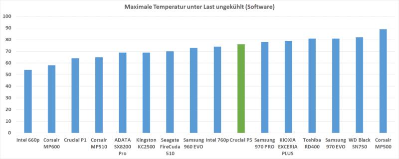 Temperatur Software