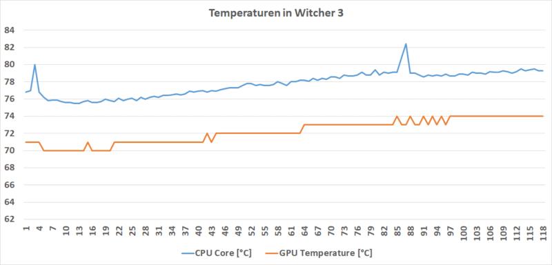 Temperatur W3
