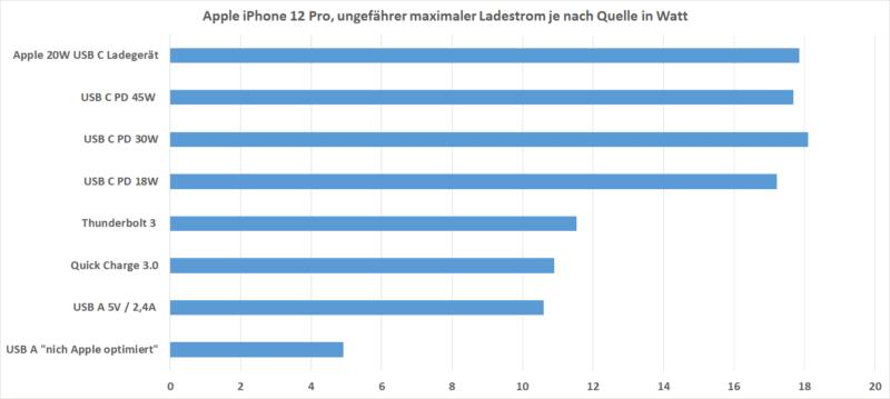 Ladestrom Iphone 12 Pro Vergleich