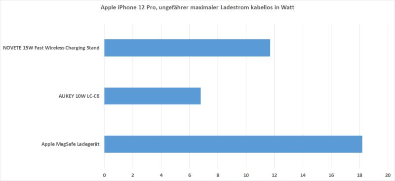 Ladestrom Iphone 12 Pro Kabellos