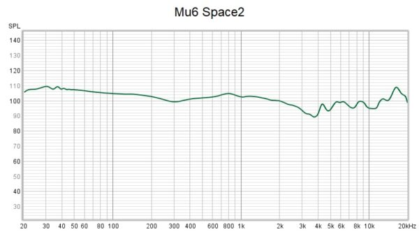 Mu6 Space2 Frequency Response