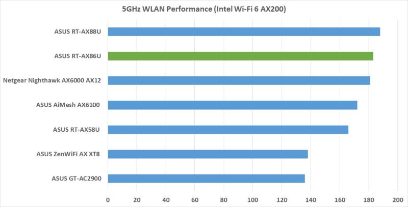 Wlan 6 Performance