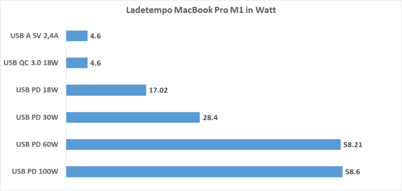Ladetempo Macbook Pro M1