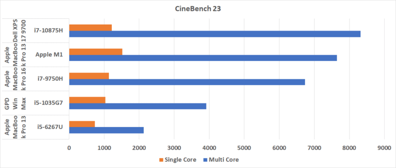 Macbook Pro 13 M1 Cinebench 23