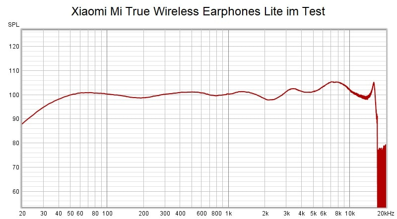 Xiaomi Mi True Wireless Earphones Lite Im Test Frequenzkurve