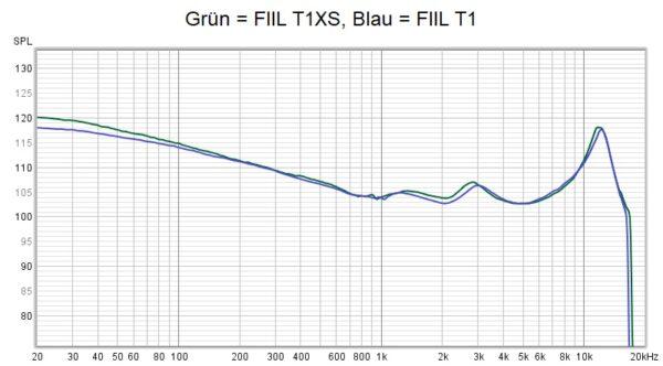 Fiil T1xs Frequenzkurve