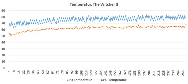 Temperatur Gaming