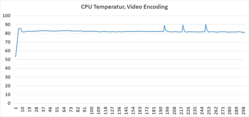 Temperatur Handbrake