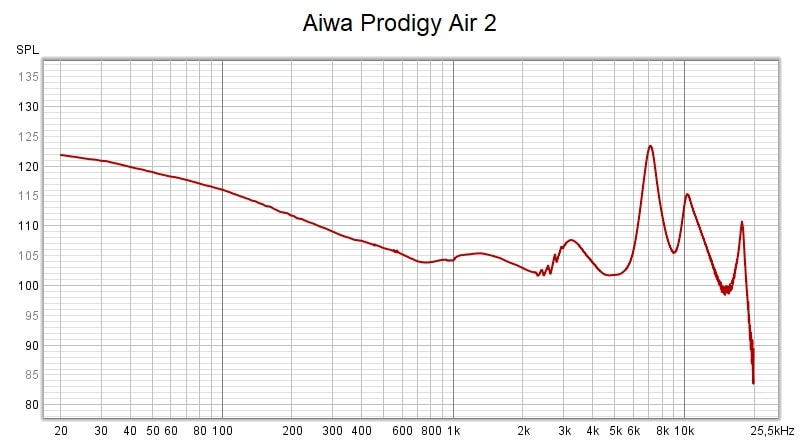 Aiwa Prodigy Air 2 Frequency Response