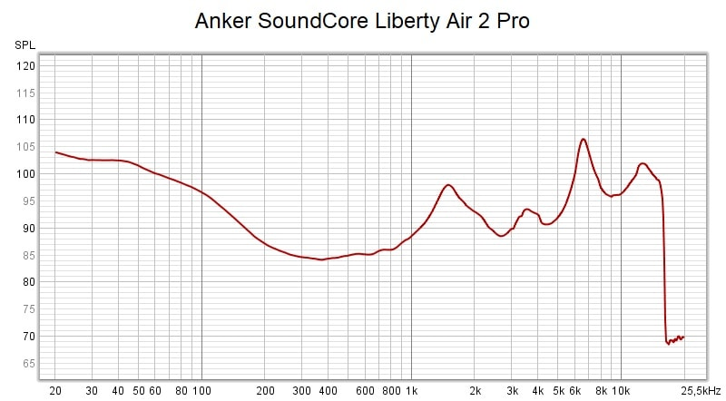 Anker Soundcore Liberty Air 2 Pro Frequency Response