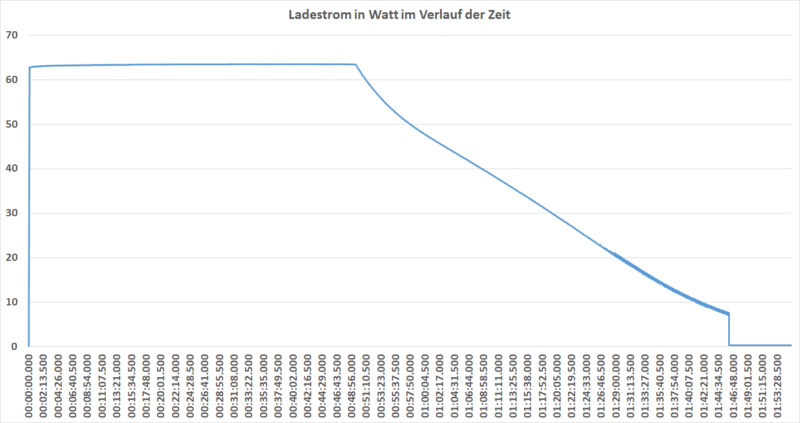 Ladedauer Watt