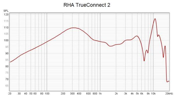 Rha Trueconnect 2
