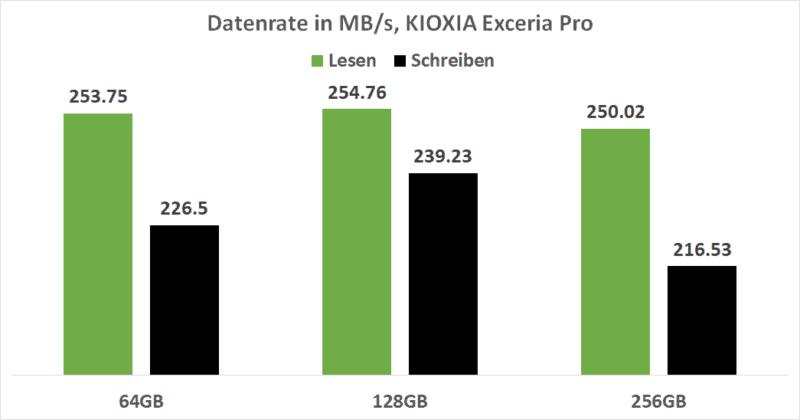 Kioxia Exceria Pro Datenrate