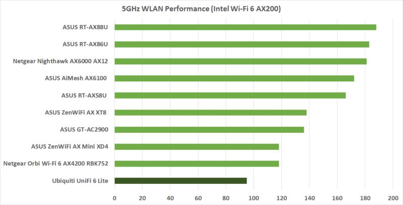 Ubiquiti Unifi 6 Lite Wlan 6 Performance