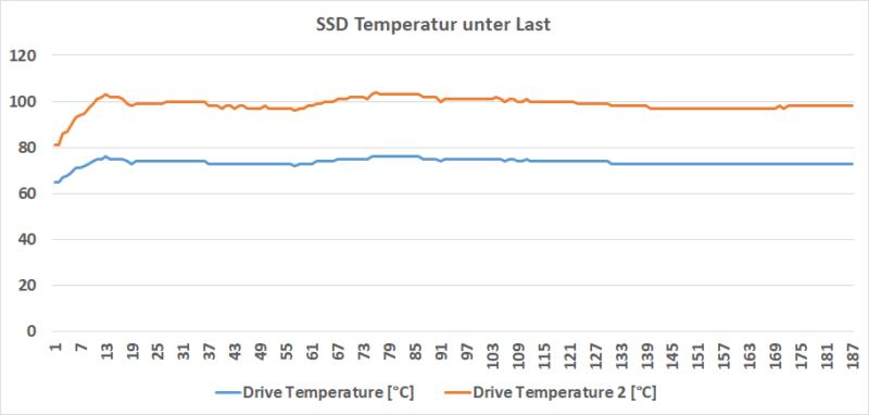 ssd temperatur