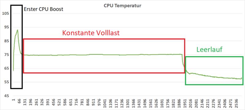 temperatur asus