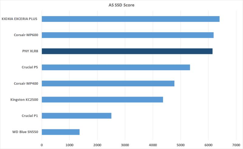 as ssd score