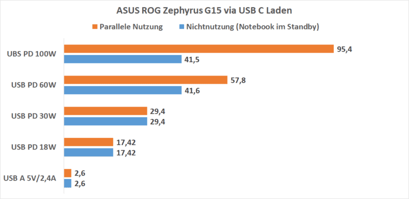asus rog zephyrus g15 via usb c laden