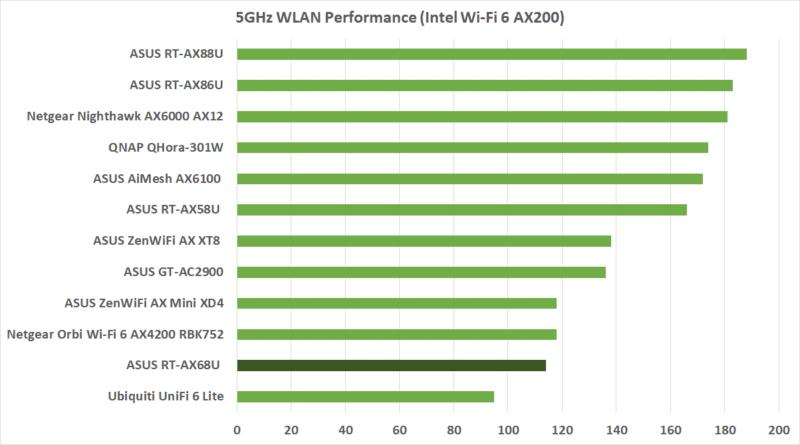 wlan performance ax