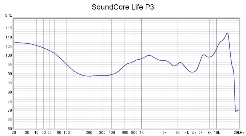 anker soundcore life p3 frequency response