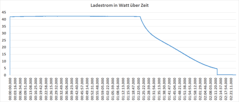 ladestrom