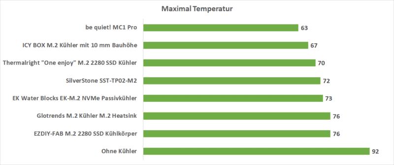 maximaltemperatur
