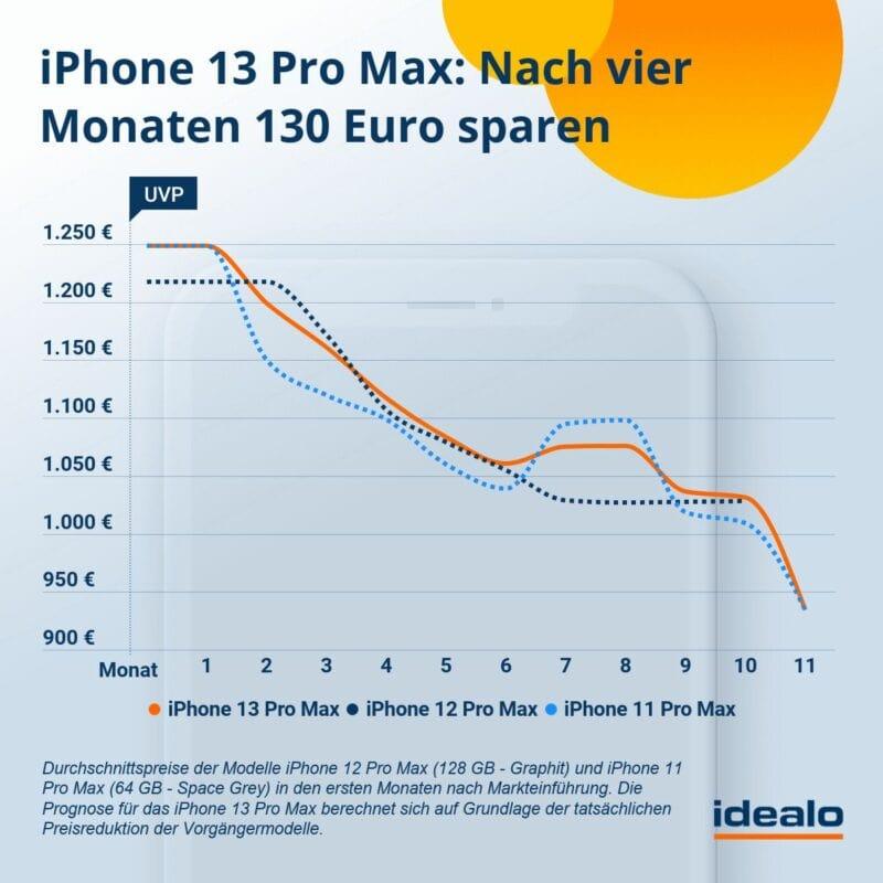 prognose iphone 13 pro max