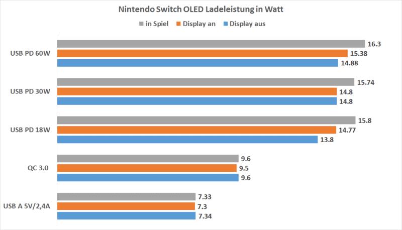 switch oled ladestrom